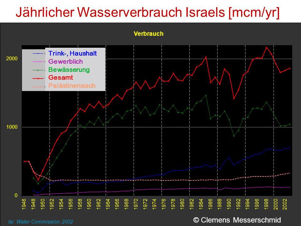 Jährlicher Wasserverbrauch Israels [mcm/yr]